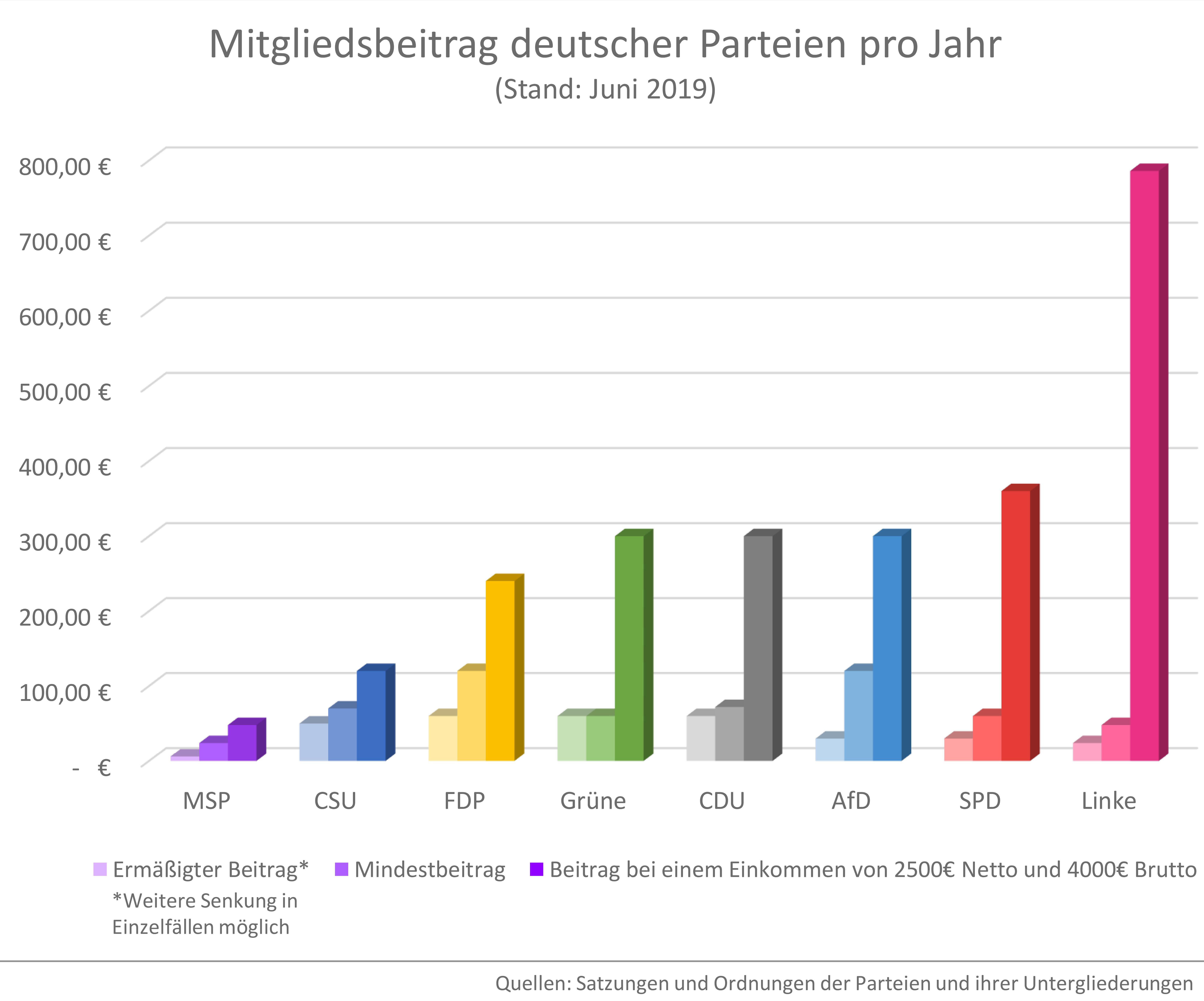 Mitgliedsbeiträge deutscher Parteien im Vergleich 2019